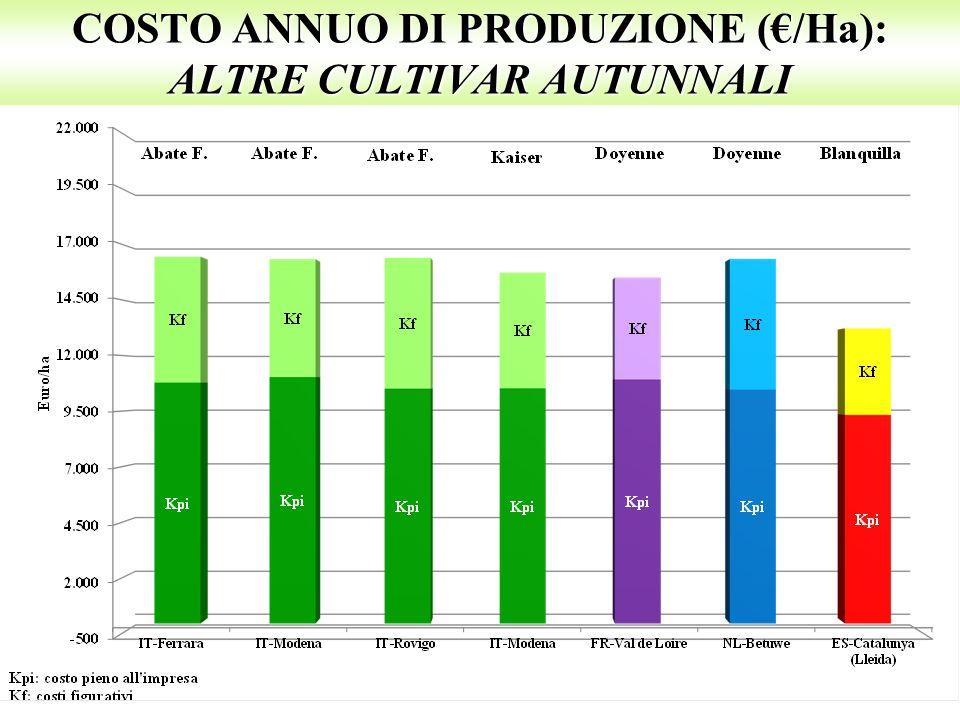 COSTO ANNUO DI PRODUZIONE (€/Ha): ALTRE CULTIVAR AUTUNNALI