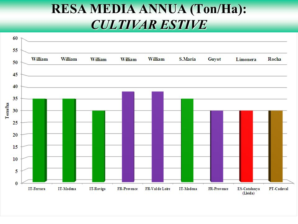 RESA MEDIA ANNUA (Ton/Ha): CULTIVAR ESTIVE
