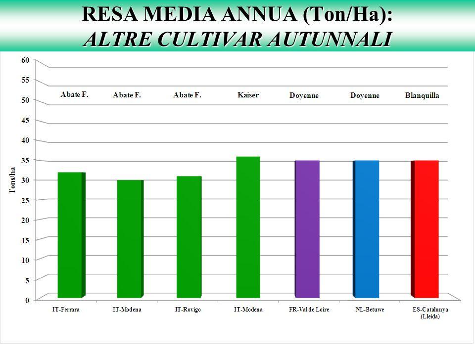RESA MEDIA ANNUA (Ton/Ha): ALTRE CULTIVAR AUTUNNALI