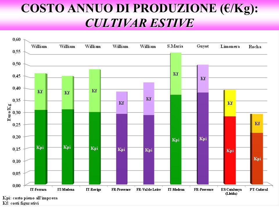 COSTO ANNUO DI PRODUZIONE (€/Kg): CULTIVAR ESTIVE