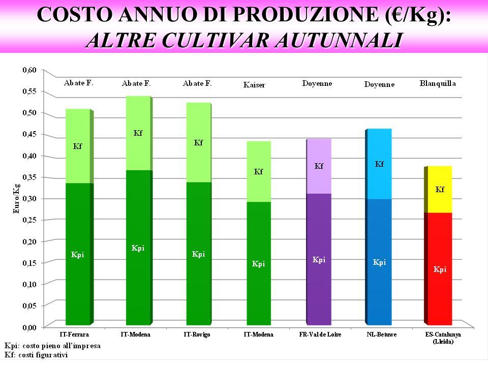 COSTO ANNUO DI PRODUZIONE (€/Kg): ALTRE CULTIVAR AUTUNNALI