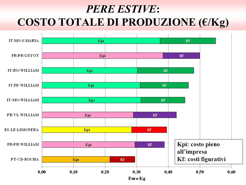 PERE ESTIVE: COSTO TOTALE DI PRODUZIONE (€/Kg)