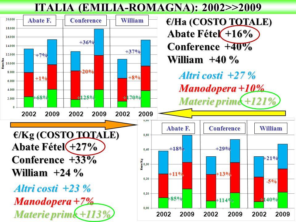ITALIA (EMILIA-ROMAGNA): 2002>>2009