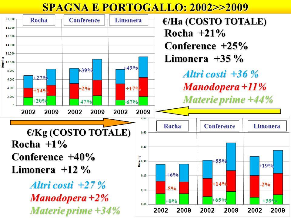 SPAGNA E PORTOGALLO: 2002>>2009