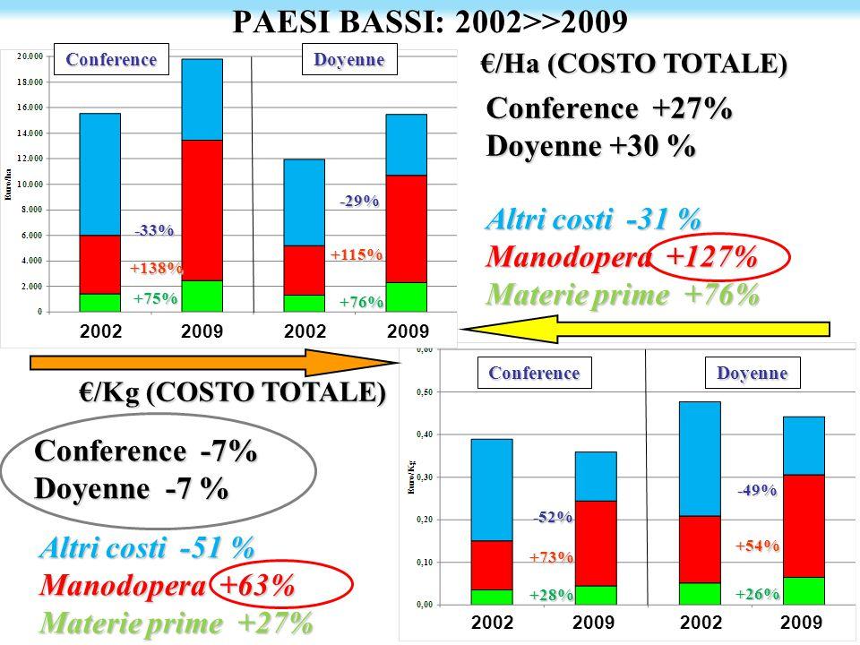 PAESI BASSI: 2002>>2009 Conference +27% Doyenne +30 %