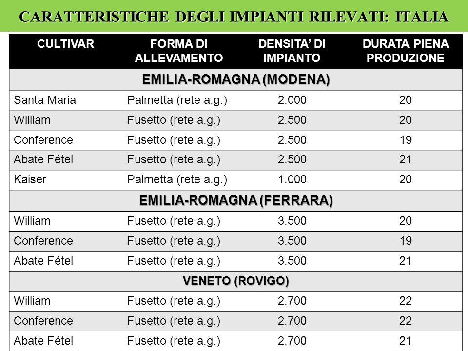 CARATTERISTICHE DEGLI IMPIANTI RILEVATI: ITALIA