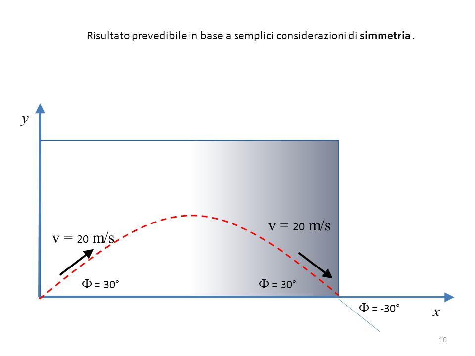 y v = 20 m/s v = 20 m/s x Ф = 30° Ф = 30° Ф = -30°