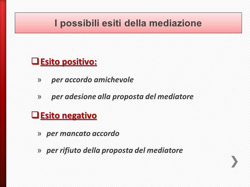 I possibili esiti della mediazione