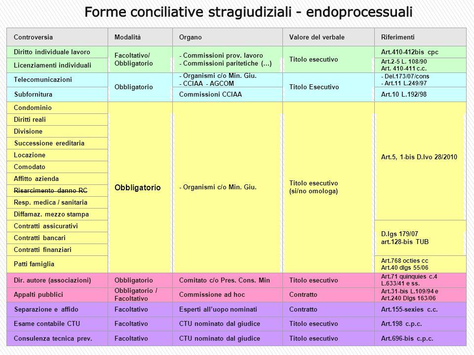 Forme conciliative stragiudiziali - endoprocessuali