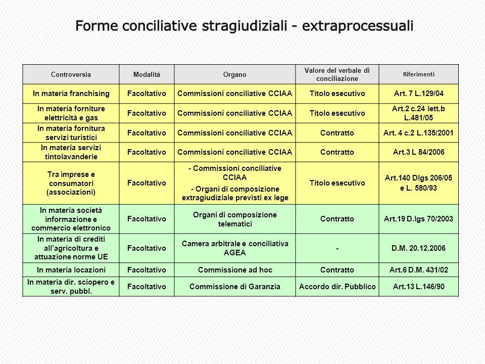 Forme conciliative stragiudiziali - extraprocessuali