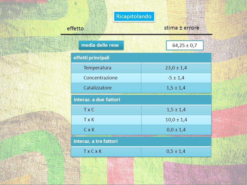 Ricapitolando stima ± errore effetto media delle rese 64,25 ± 0,7