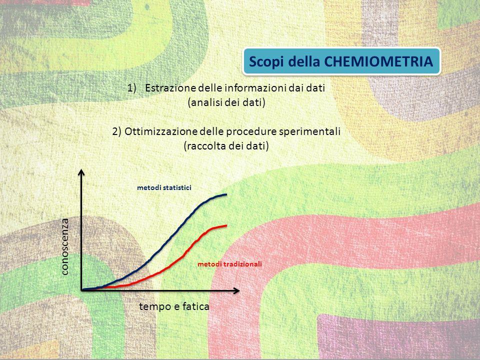 Scopi della CHEMIOMETRIA