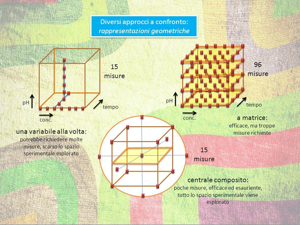 Diversi approcci a confronto: rappresentazioni geometriche