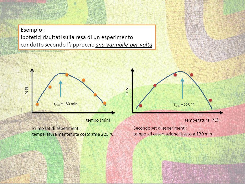 Ipotetici risultati sulla resa di un esperimento