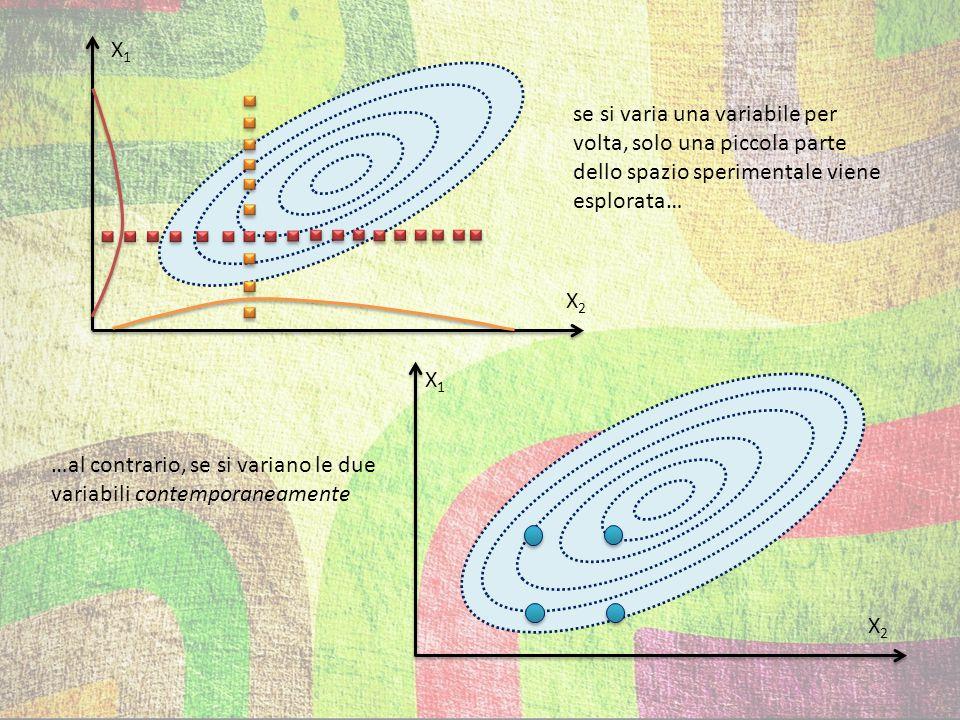 X1 se si varia una variabile per volta, solo una piccola parte dello spazio sperimentale viene esplorata…