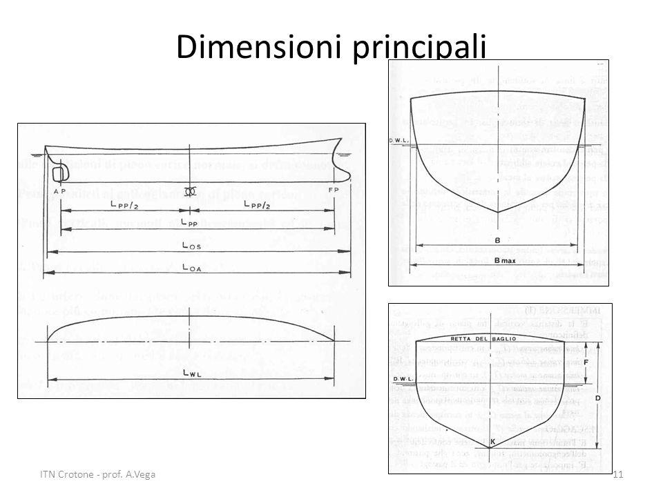 Dimensioni principali