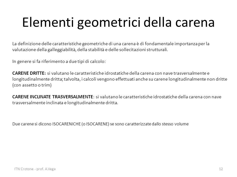 Elementi geometrici della carena