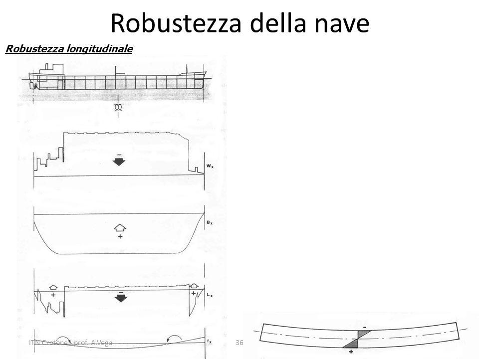 Robustezza della nave Robustezza longitudinale