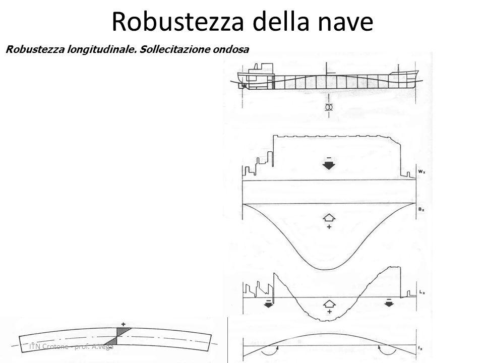 Robustezza della nave Robustezza longitudinale. Sollecitazione ondosa