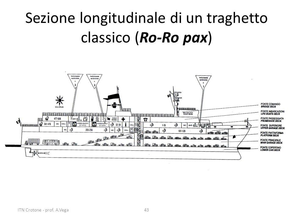 Sezione longitudinale di un traghetto classico (Ro-Ro pax)