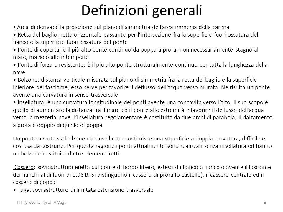Definizioni generali Area di deriva: è la proiezione sul piano di simmetria dell'area immersa della carena.