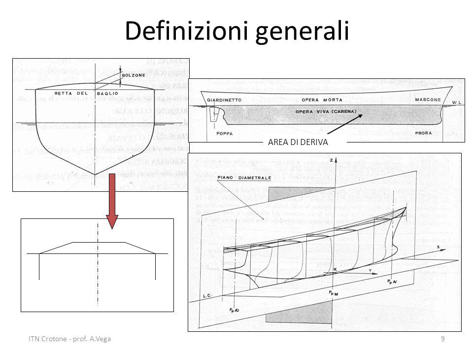 Definizioni generali AREA DI DERIVA ITN Crotone - prof. A.Vega