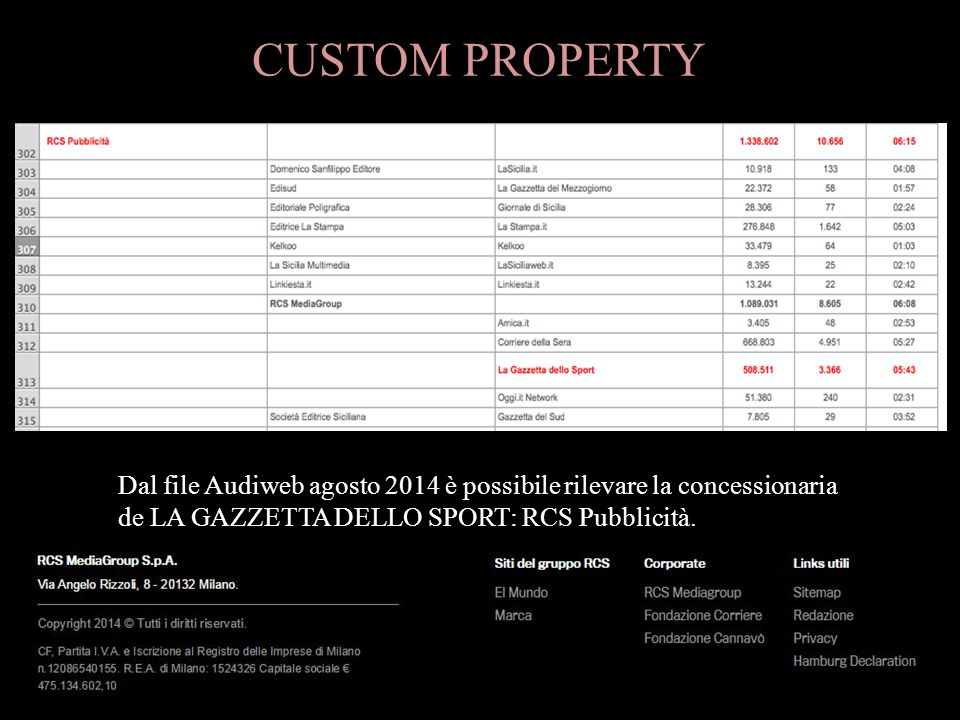 CUSTOM PROPERTY Dal file Audiweb agosto 2014 è possibile rilevare la concessionaria de LA GAZZETTA DELLO SPORT: RCS Pubblicità.