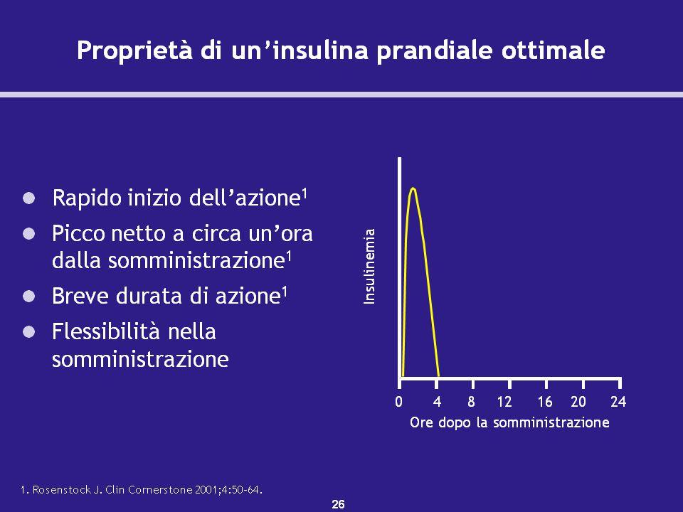 Un'insulina prandiale ottimale deve avere un rapido inizio dell'azione e un picco netto dopo 1 ora.1 Poiché il picco insulinico coincide e corrisponde al picco glicemico postprandiale, sia l'iperglicemia postprandiale che la ipoglicemia saranno ridotte.