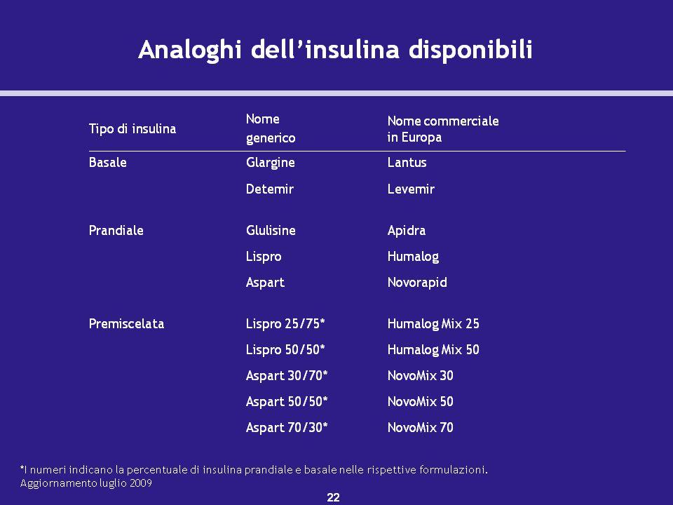 Gli analoghi di insulina basale sono le insuline glargine (sanofi-aventis) e detemir (Novo Nordisk).
