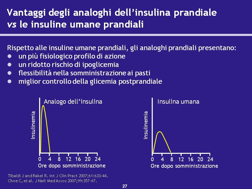 Gli analoghi dell'insulina hanno un profilo d'azione più fisiologico delle insuline umane.1–3 Gli analoghi dell'insulina prandiale raggiungono picchi più elevati, hanno un più rapido inizio e una minore durata d'azione.
