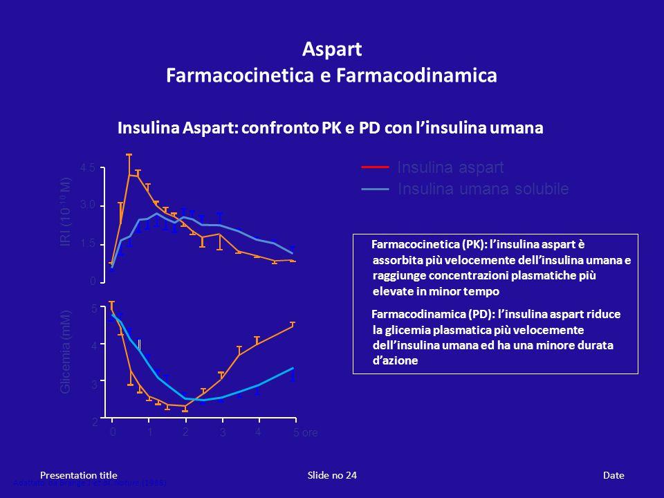 Aspart Farmacocinetica e Farmacodinamica