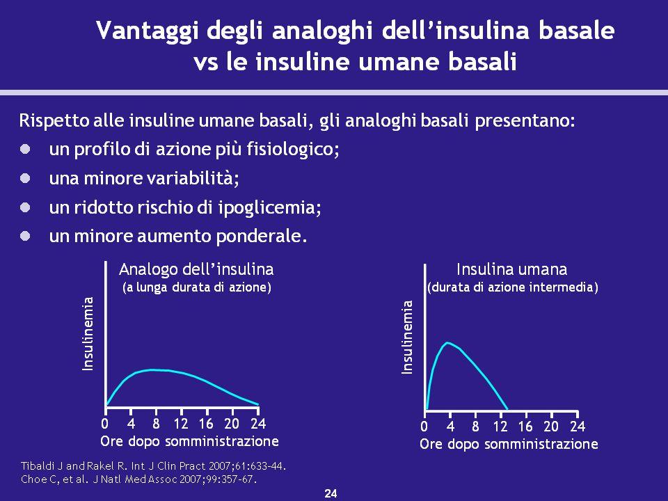 Gli analoghi dell'insulina presentano un profilo di azione più fisiologico rispetto alle insuline umane.1–3 Gli analoghi dell'insulina basale hanno minori picchi e una più lunga durata di azione. L'insulina glargine, per esempio, da una copertura di 24 ore con una solo somministrazione giornaliera.3