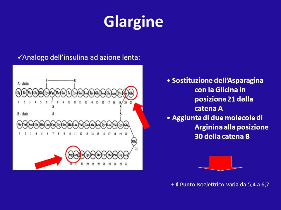 Glargine Analogo dell'insulina ad azione lenta: Sostituzione dell'Asparagina con la Glicina in posizione 21 della catena A.