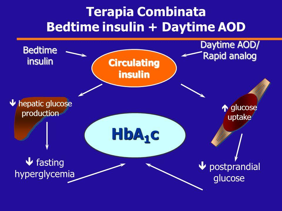 Terapia Combinata Bedtime insulin + Daytime AOD