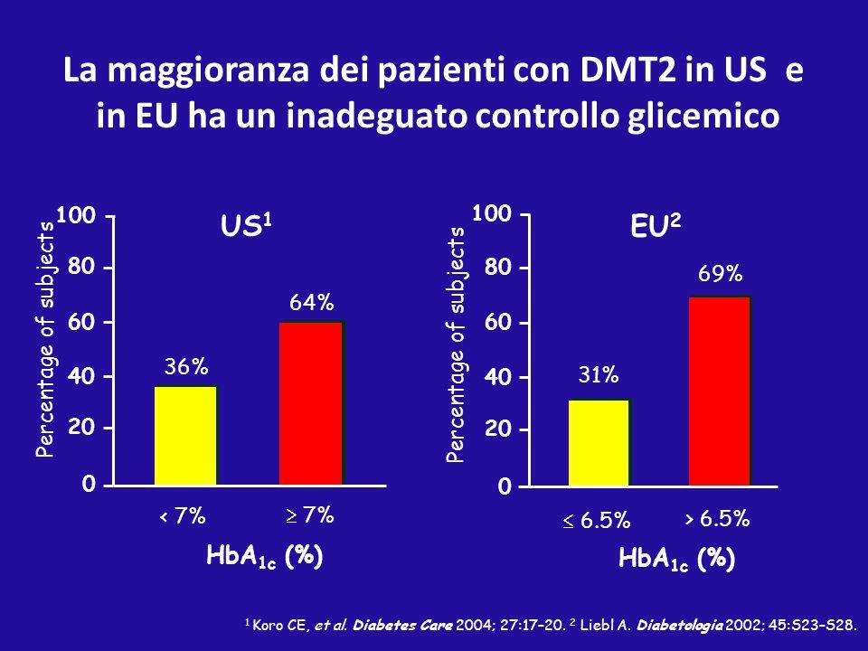 La maggioranza dei pazienti con DMT2 in US e