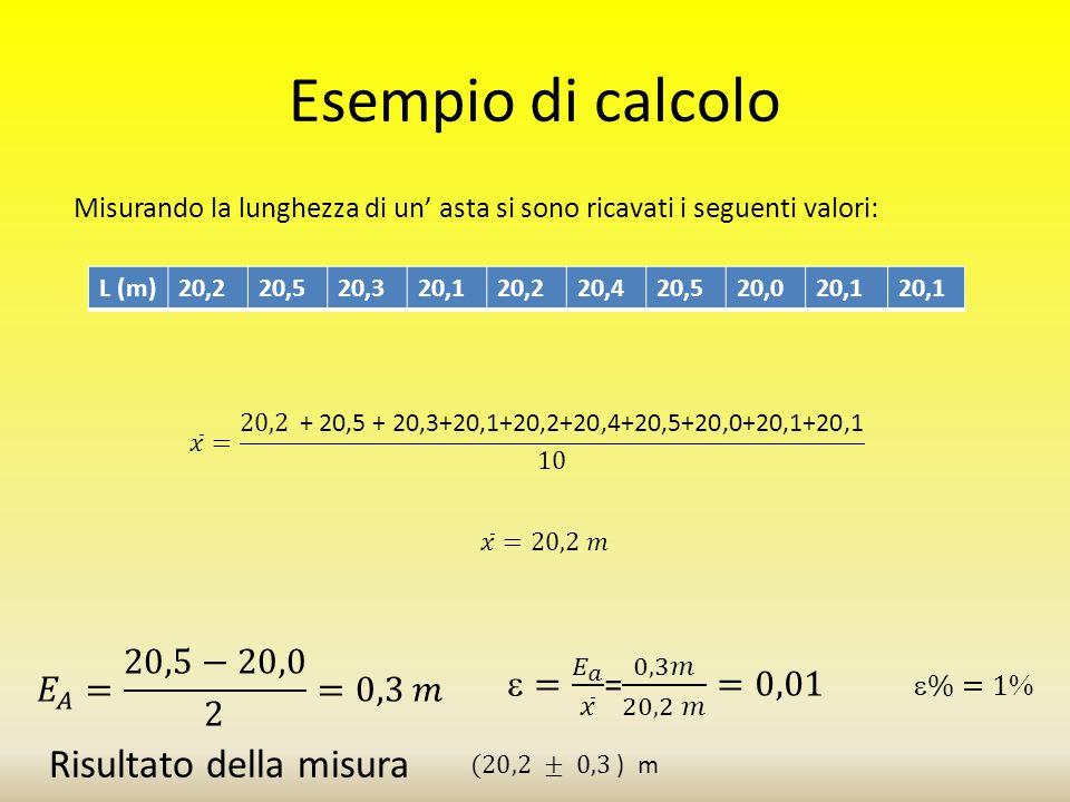 Esempio di calcolo Risultato della misura 𝐸 𝐴 = 20,5−20,0 2 =0,3 𝑚