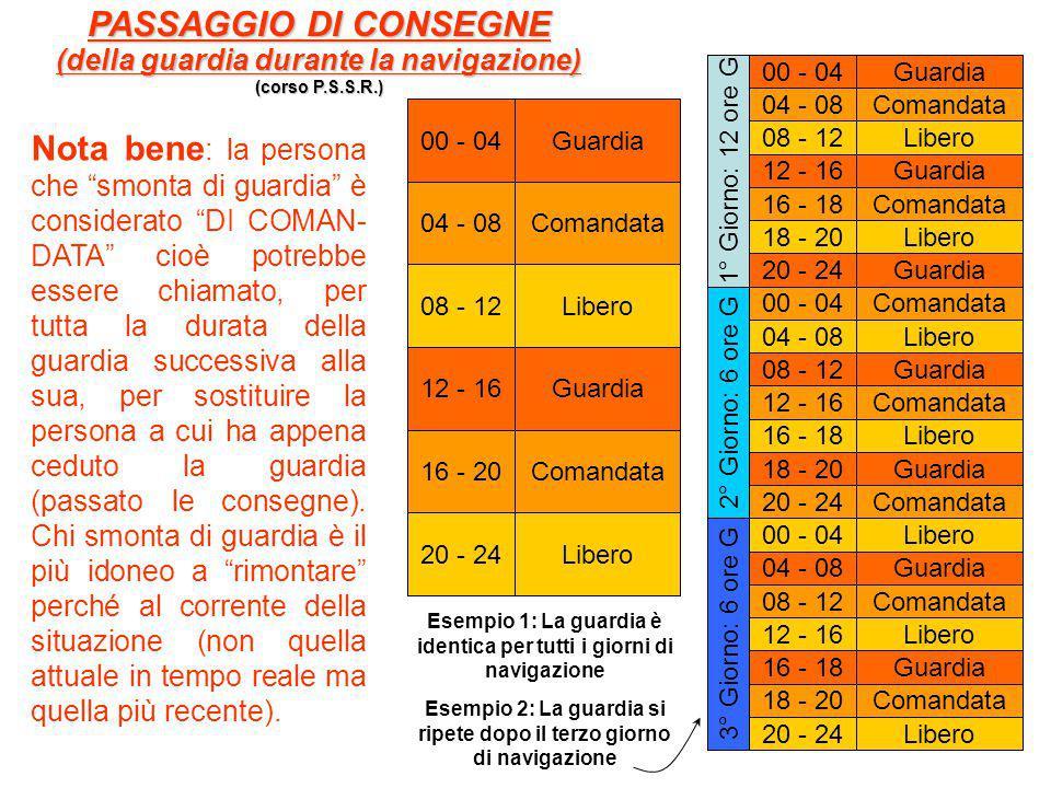 PASSAGGIO DI CONSEGNE (della guardia durante la navigazione) (corso P.S.S.R.) 00 - 04. Guardia. 04 - 08.
