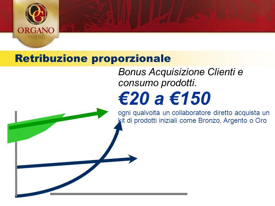 €20 a €150 € Retribuzione proporzionale Provvigioni residuali TEMPO