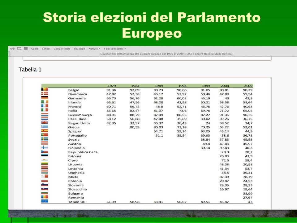 Storia elezioni del Parlamento Europeo