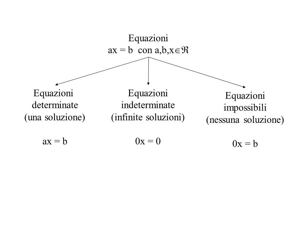 Equazioni ax = b con a,b,x Equazioni. determinate. (una soluzione) ax = b. Equazioni. indeterminate.