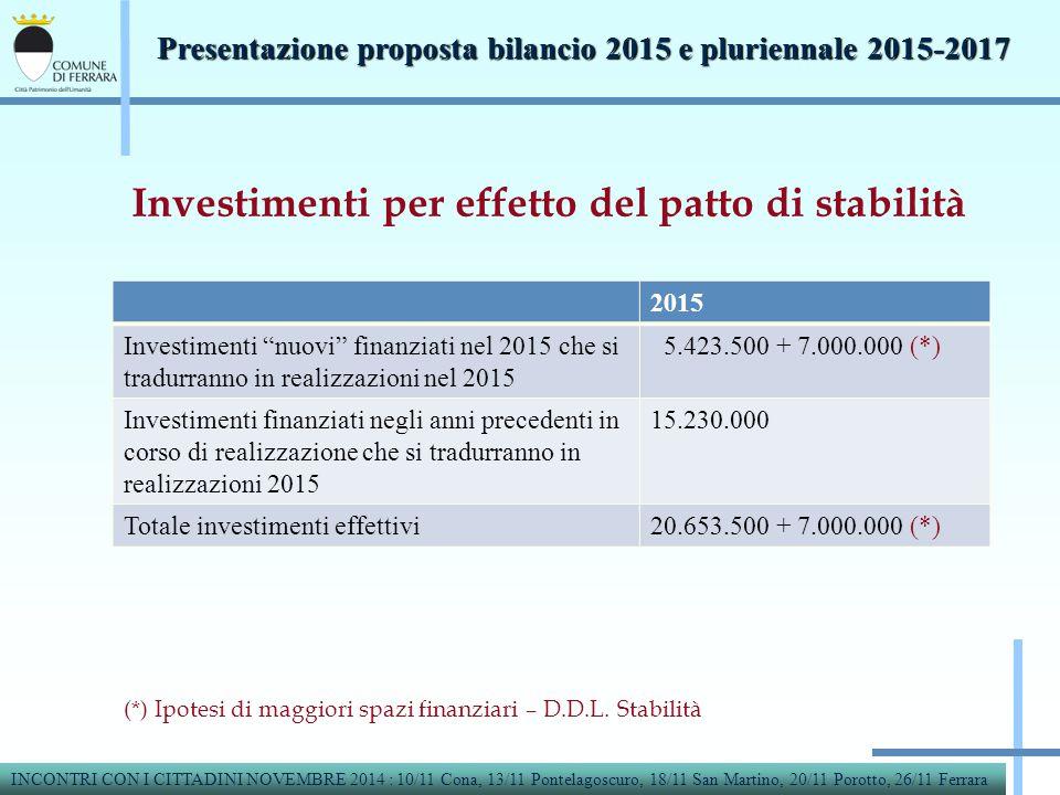 Investimenti per effetto del patto di stabilità