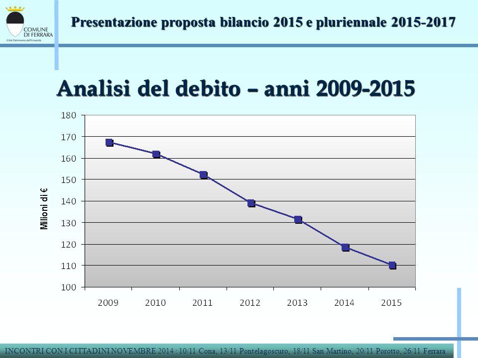 Analisi del debito – anni 2009-2015