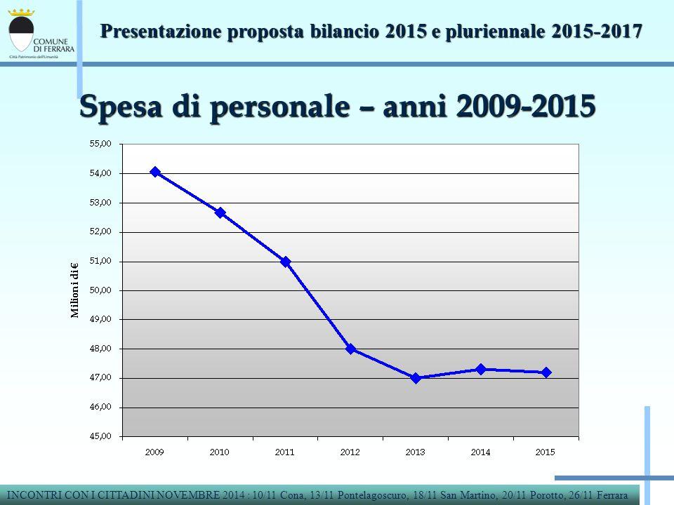 Spesa di personale – anni 2009-2015