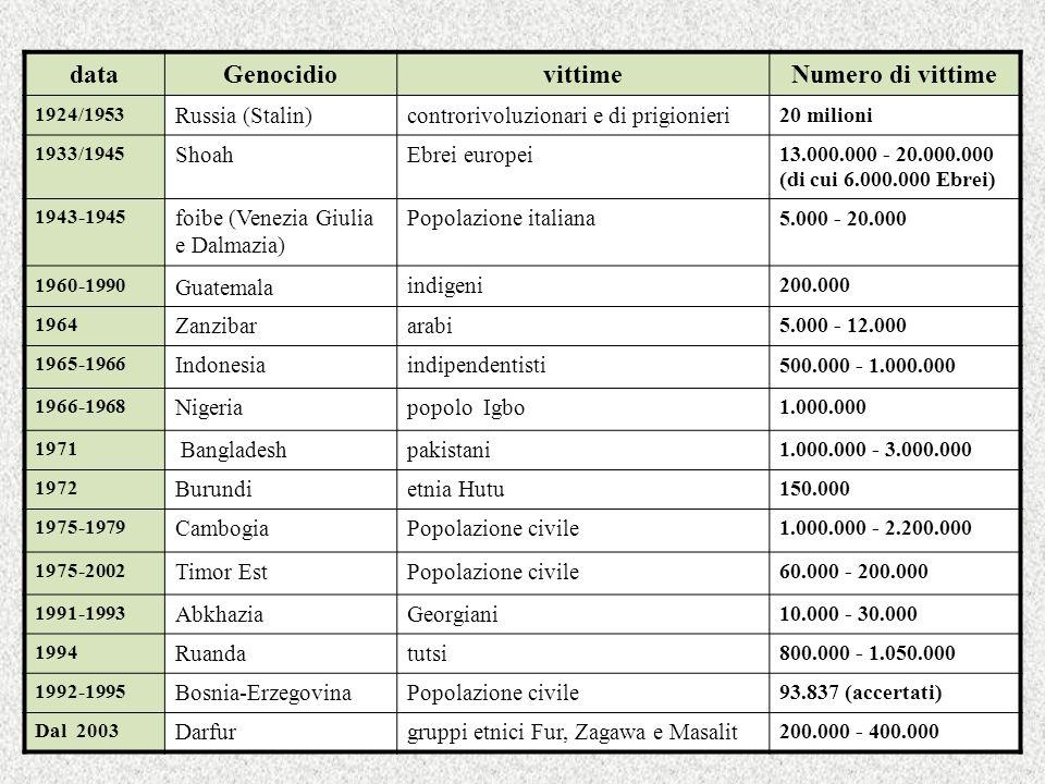 data Genocidio vittime Numero di vittime