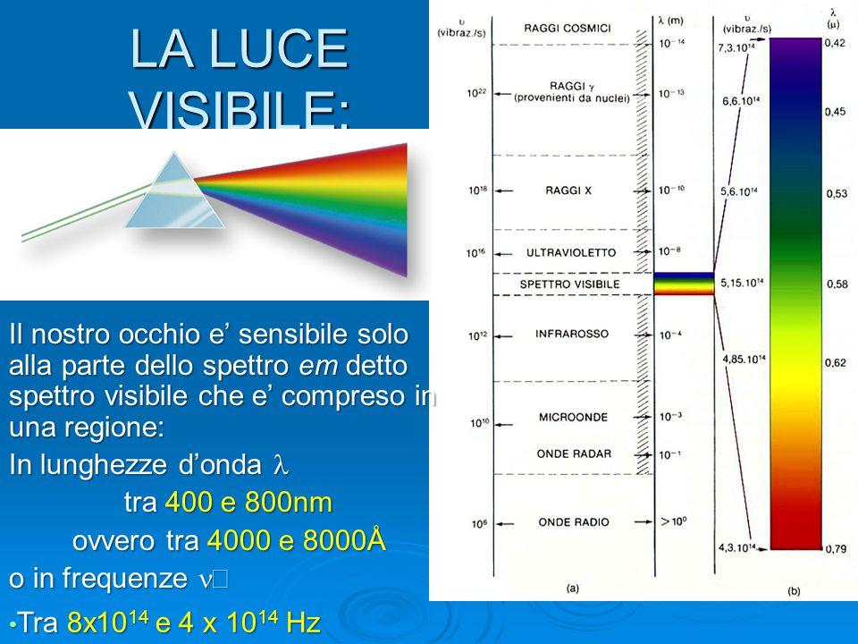 LA LUCE VISIBILE: Il nostro occhio e' sensibile solo alla parte dello spettro em detto spettro visibile che e' compreso in una regione: