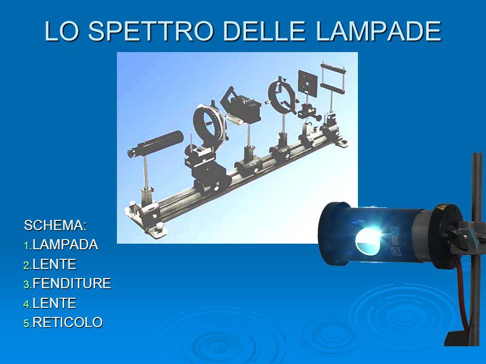 LO SPETTRO DELLE LAMPADE