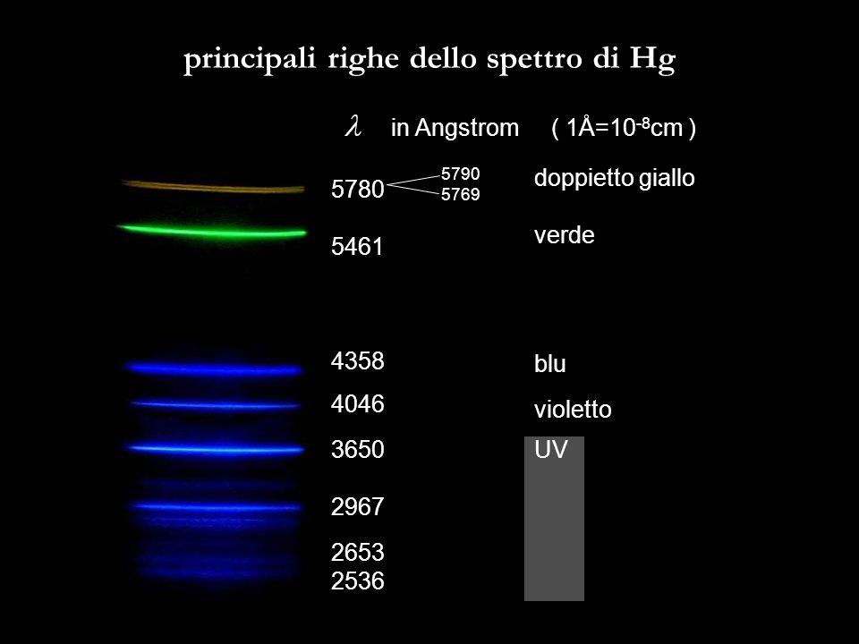 principali righe dello spettro di Hg
