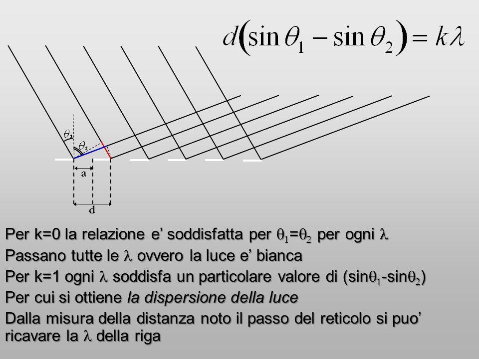 Per k=0 la relazione e' soddisfatta per q1=q2 per ogni l