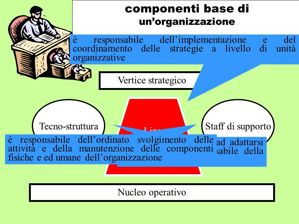 componenti base di un'organizzazione