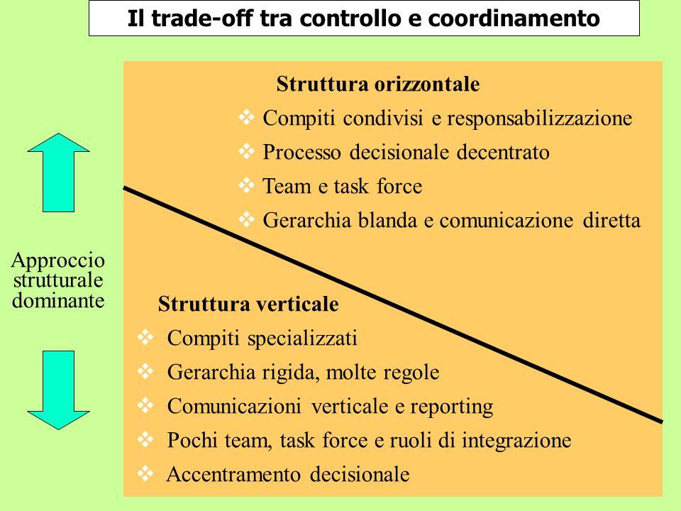Il trade-off tra controllo e coordinamento